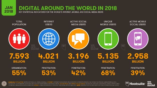 World digital usage January 2018