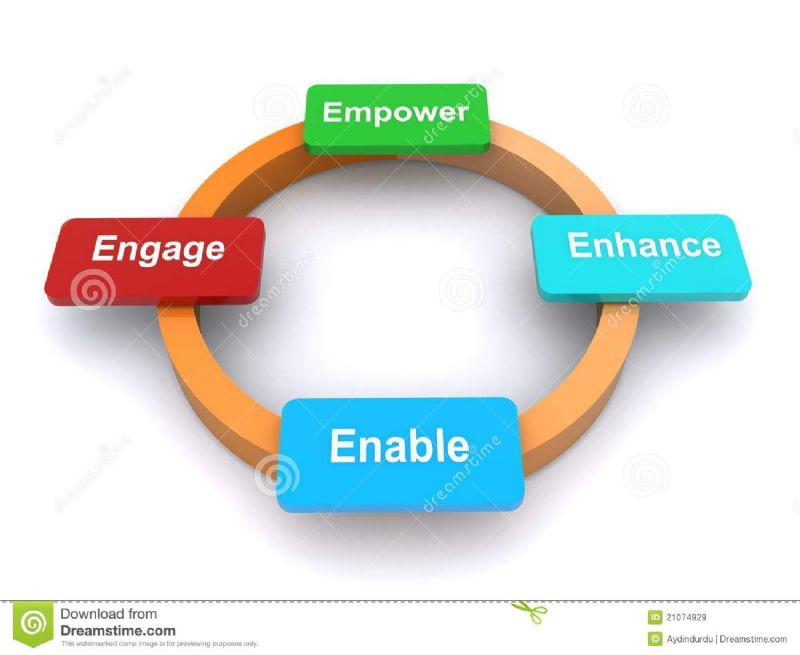 How do I empower my people?
